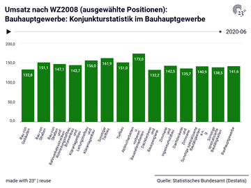 Umsatz nach WZ2008 (ausgewählte Positionen): Bauhauptgewerbe: Konjunkturstatistik im Bauhauptgewerbe