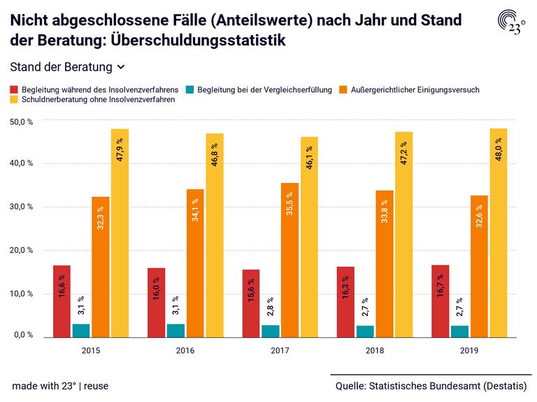 Nicht abgeschlossene Fälle (Anteilswerte) nach Jahr und Stand der Beratung: Überschuldungsstatistik