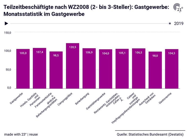 Teilzeitbeschäftigte nach WZ2008 (2- bis 3-Steller): Gastgewerbe: Monatsstatistik im Gastgewerbe