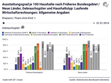 Ausstattungsgrad je 100 Haushalte nach Früheres Bundesgebiet / Neue Länder, Gebrauchsgüter und Haushaltstyp: Laufende Wirtschaftsrechnungen: Allgemeine Angaben