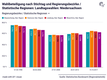 Wahlbeteiligung nach Stichtag und Regierungsbezirke / Statistische Regionen: Landtagswahlen: Niedersachsen