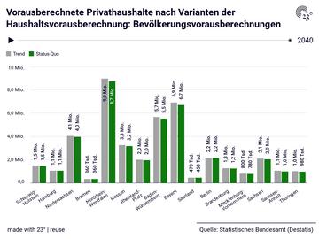 Vorausberechnete Privathaushalte nach Varianten der Haushaltsvorausberechnung: Bevölkerungsvorausberechnungen