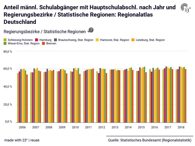 Anteil männl. Schulabgänger mit Hauptschulabschl. nach Jahr und Regierungsbezirke / Statistische Regionen: Regionalatlas Deutschland