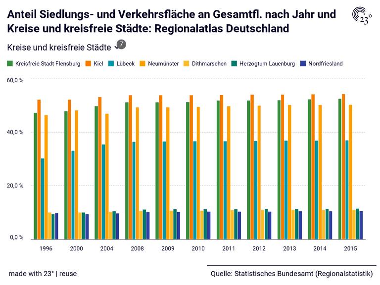Anteil Siedlungs- und Verkehrsfläche an Gesamtfl. nach Jahr und Kreise und kreisfreie Städte: Regionalatlas Deutschland