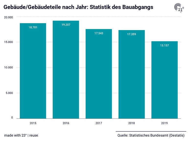 Gebäude/Gebäudeteile nach Jahr: Statistik des Bauabgangs