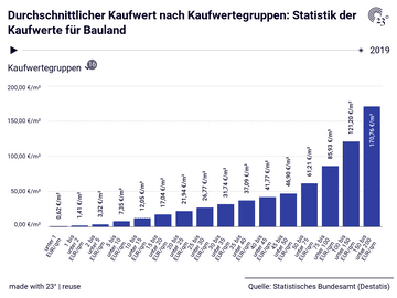 Durchschnittlicher Kaufwert nach Kaufwertegruppen: Statistik der Kaufwerte für Bauland