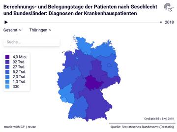 Berechnungs- und Belegungstage der Patienten nach Geschlecht und Bundesländer: Diagnosen der Krankenhauspatienten