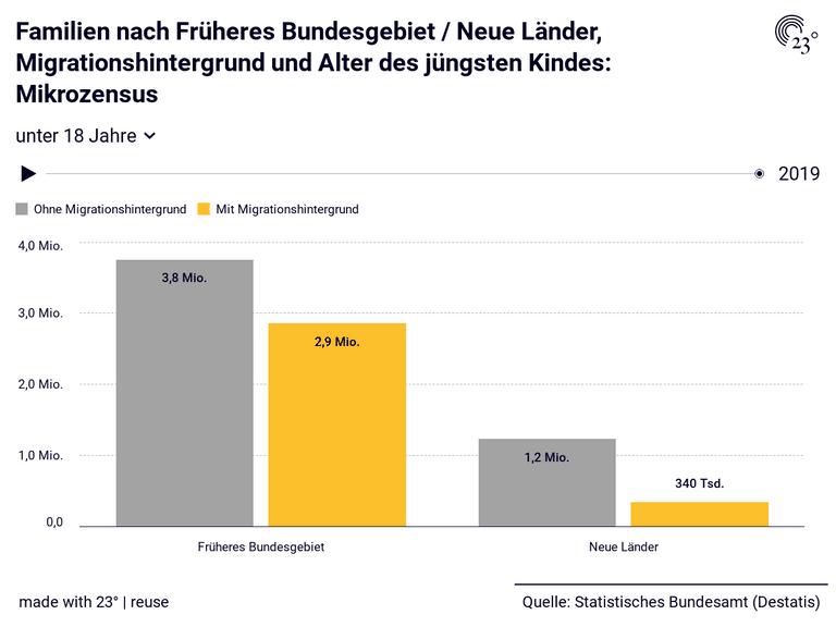 Familien nach Früheres Bundesgebiet / Neue Länder, Migrationshintergrund und Alter des jüngsten Kindes: Mikrozensus