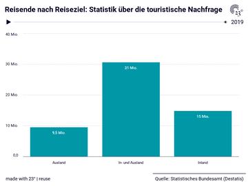 Reisende nach Reiseziel: Statistik über die touristische Nachfrage
