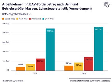 Arbeitnehmer mit BAV-Förderbetrag nach Jahr und Betriebsgrößenklassen: Lohnsteuerstatistik (Anmeldungen)