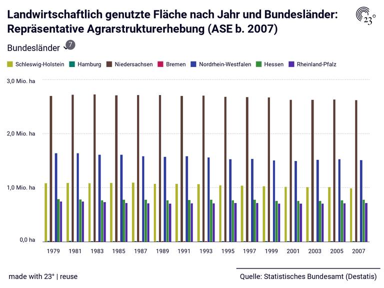 Landwirtschaftlich genutzte Fläche nach Jahr und Bundesländer: Repräsentative Agrarstrukturerhebung (ASE b. 2007)