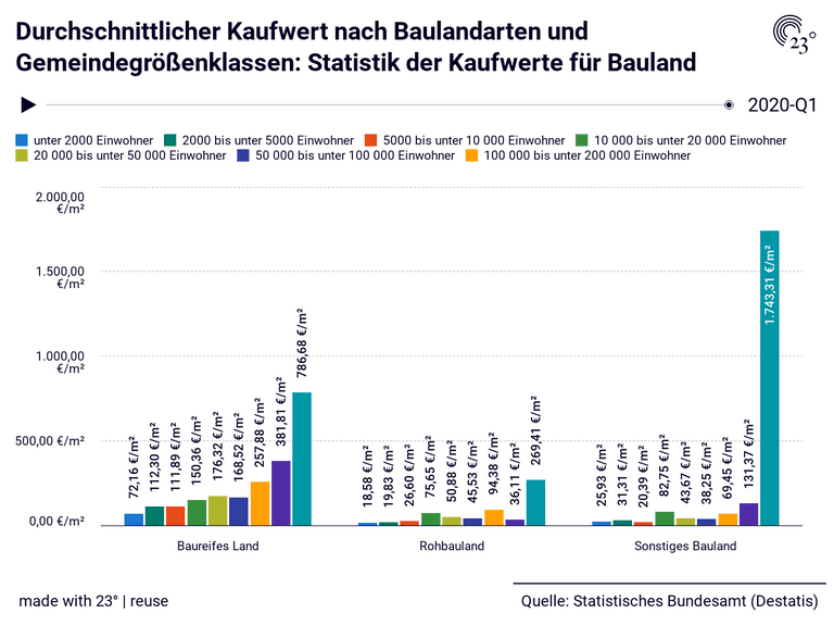 Durchschnittlicher Kaufwert nach Baulandarten und Gemeindegrößenklassen: Statistik der Kaufwerte für Bauland