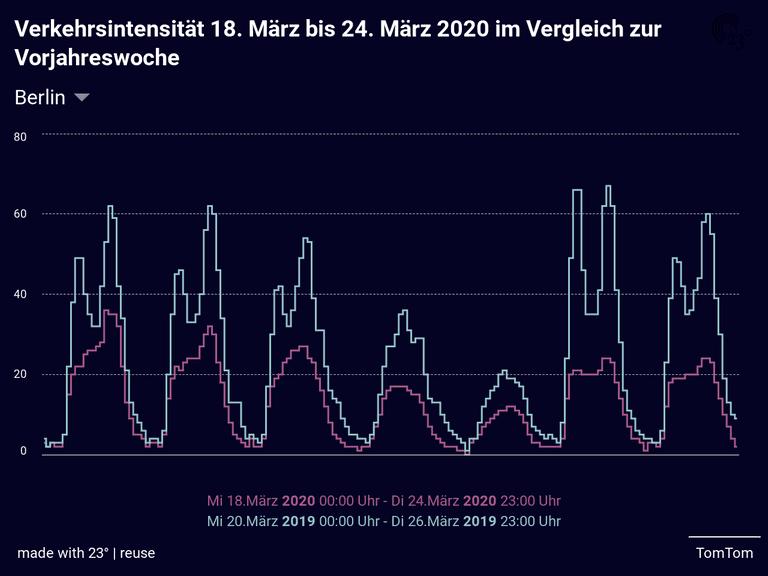 Verkehrsintensität 18. März bis 24. März 2020 im Vergleich zur Vorjahreswoche