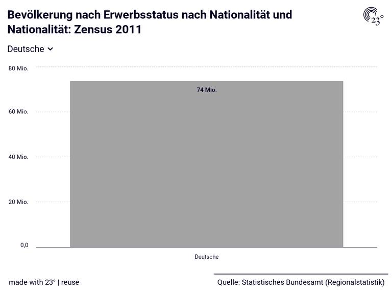 Bevölkerung nach Erwerbsstatus nach Nationalität und Nationalität: Zensus 2011