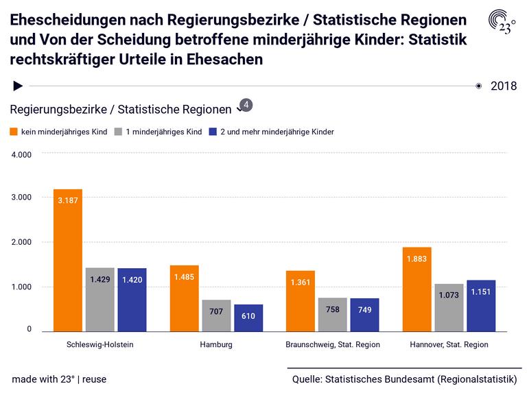 Ehescheidungen nach Regierungsbezirke / Statistische Regionen und Von der Scheidung betroffene minderjährige Kinder: Statistik rechtskräftiger Urteile in Ehesachen