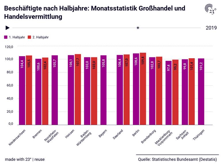 Beschäftigte nach Halbjahre: Monatsstatistik Großhandel und Handelsvermittlung