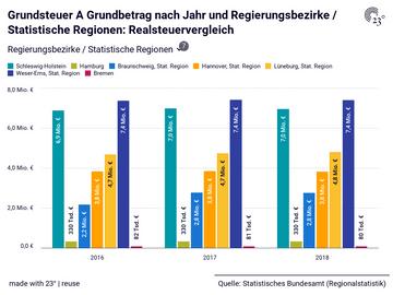Grundsteuer A Grundbetrag nach Jahr und Regierungsbezirke / Statistische Regionen: Realsteuervergleich