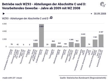 Betriebe nach WZ93 - Abteilungen der Abschnitte C und D: Verarbeitendes Gewerbe - Jahre ab 2009 mit WZ 2008