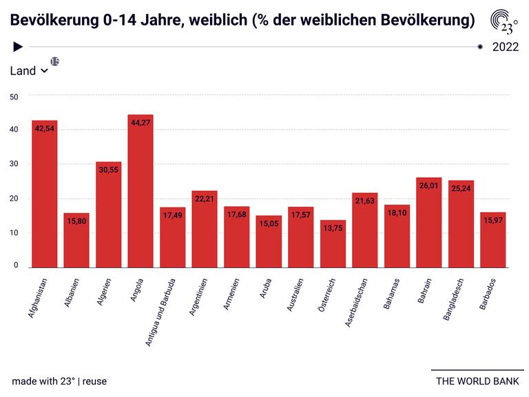 Bevölkerung 0-14 Jahre, weiblich (% der weiblichen Bevölkerung)