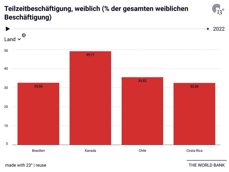 Teilzeitbeschäftigung, weiblich (% der gesamten weiblichen Beschäftigung)