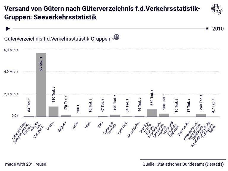 Versand von Gütern nach Güterverzeichnis f.d.Verkehrsstatistik-Gruppen: Seeverkehrsstatistik
