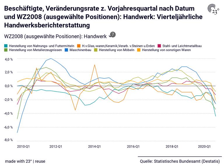 Beschäftigte, Veränderungsrate z. Vorjahresquartal nach Datum und WZ2008 (ausgewählte Positionen): Handwerk: Vierteljährliche Handwerksberichterstattung