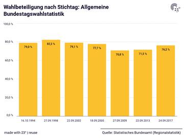 Wahlbeteiligung nach Stichtag: Allgemeine Bundestagswahlstatistik