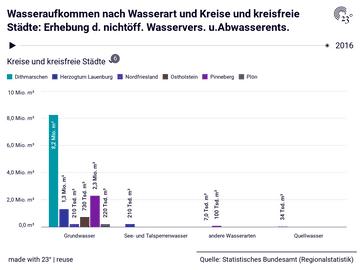 Wasseraufkommen nach Wasserart und Kreise und kreisfreie Städte: Erhebung d. nichtöff. Wasservers. u.Abwasserents.
