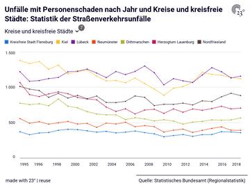 Unfälle mit Personenschaden nach Jahr und Kreise und kreisfreie Städte: Statistik der Straßenverkehrsunfälle