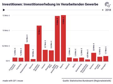 Investitionen: Investitionserhebung im Verarbeitenden Gewerbe