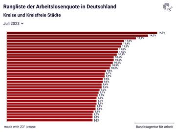 Rangliste der Arbeitslosenquote in Deutschland