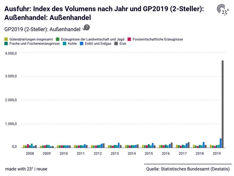 Ausfuhr: Index des Volumens nach Jahr und GP2019 (2-Steller): Außenhandel: Außenhandel