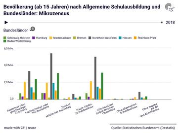 Bevölkerung (ab 15 Jahren) nach Allgemeine Schulausbildung und Bundesländer: Mikrozensus