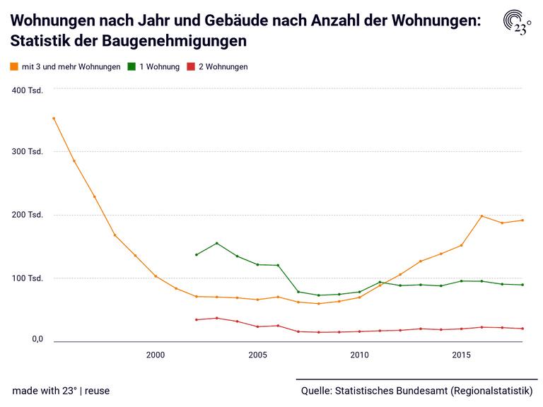 Wohnungen nach Jahr und Gebäude nach Anzahl der Wohnungen: Statistik der Baugenehmigungen
