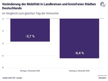 Veränderung der Mobilität in Landkreisen und kreisfreien Städten Deutschlands