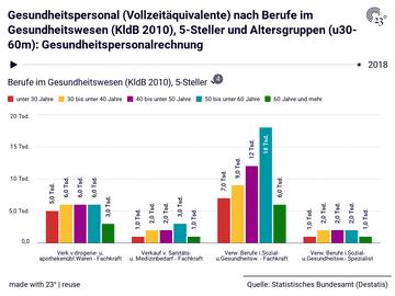 Gesundheitspersonal (Vollzeitäquivalente) nach Berufe im Gesundheitswesen (KldB 2010), 5-Steller und Altersgruppen (u30-60m): Gesundheitspersonalrechnung