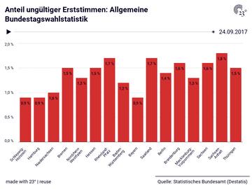 Anteil ungültiger Erststimmen: Allgemeine Bundestagswahlstatistik