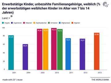 Erwerbstätige Kinder, unbezahlte Familienangehörige, weiblich (% der erwerbstätigen weiblichen Kinder im Alter von 7 bis 14 Jahren)