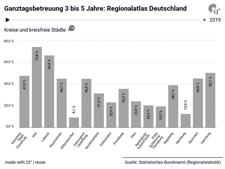 Ganztagsbetreuung 3 bis 5 Jahre: Regionalatlas Deutschland