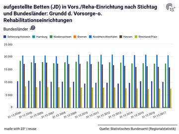aufgestellte Betten (JD) in Vors./Reha-Einrichtung nach Stichtag und Bundesländer: Grundd d. Vorsorge-o. Rehabilitationseinrichtungen