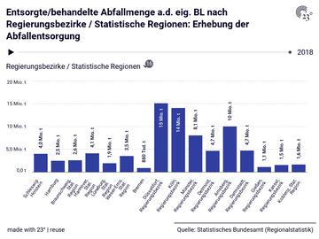 Entsorgte/behandelte Abfallmenge a.d. eig. BL nach Regierungsbezirke / Statistische Regionen: Erhebung der Abfallentsorgung