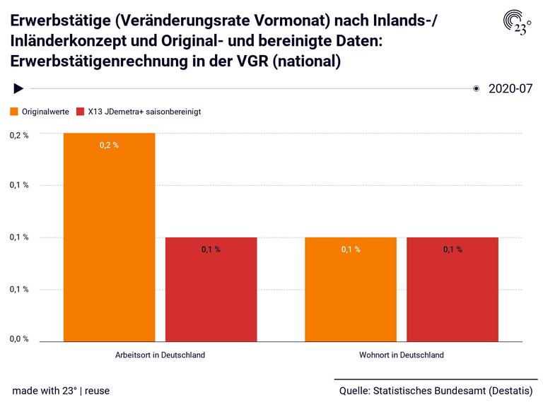 Erwerbstätige (Veränderungsrate Vormonat) nach Inlands-/ Inländerkonzept und Original- und bereinigte Daten: Erwerbstätigenrechnung in der VGR (national)