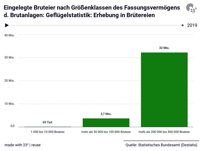 Eingelegte Bruteier nach Größenklassen des Fassungsvermögens d. Brutanlagen: Geflügelstatistik: Erhebung in Brütereien
