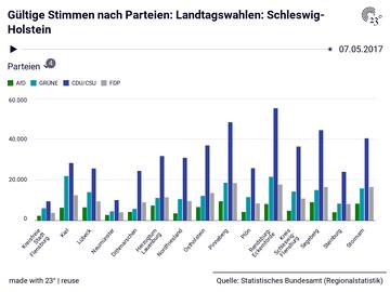 Gültige Stimmen nach Parteien: Landtagswahlen: Schleswig-Holstein