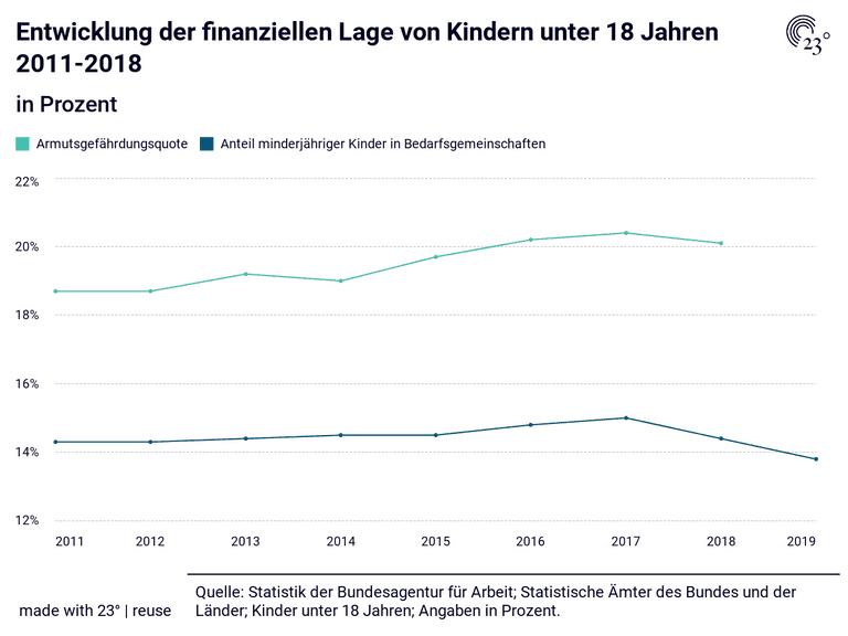 Entwicklung der finanziellen Lage von Kindern unter 18 Jahren 2011-2018