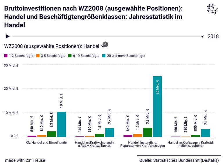 Bruttoinvestitionen nach WZ2008 (ausgewählte Positionen): Handel und Beschäftigtengrößenklassen: Jahresstatistik im Handel