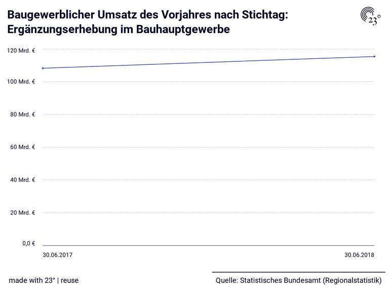 Baugewerblicher Umsatz des Vorjahres nach Stichtag: Ergänzungserhebung im Bauhauptgewerbe