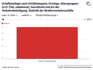 Unfallbeteiligte nach Unfallkategorie, Ortslage, Altersgruppen (u15-75m, unbekannt), Geschlecht und Art der Verkehrsbeteiligung: Statistik der Straßenverkehrsunfälle
