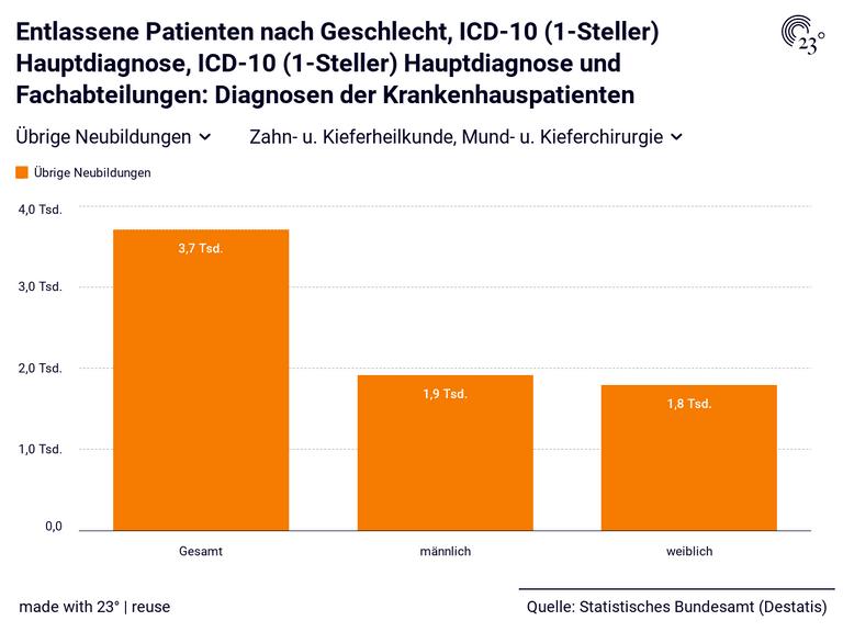 Entlassene Patienten nach Geschlecht, ICD-10 (1-Steller) Hauptdiagnose, ICD-10 (1-Steller) Hauptdiagnose und Fachabteilungen: Diagnosen der Krankenhauspatienten