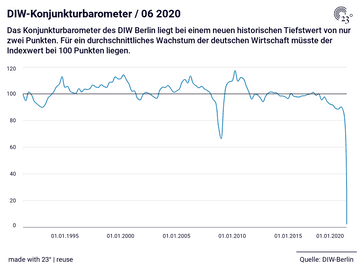 DIW-Konjunkturbarometer / 06 2020